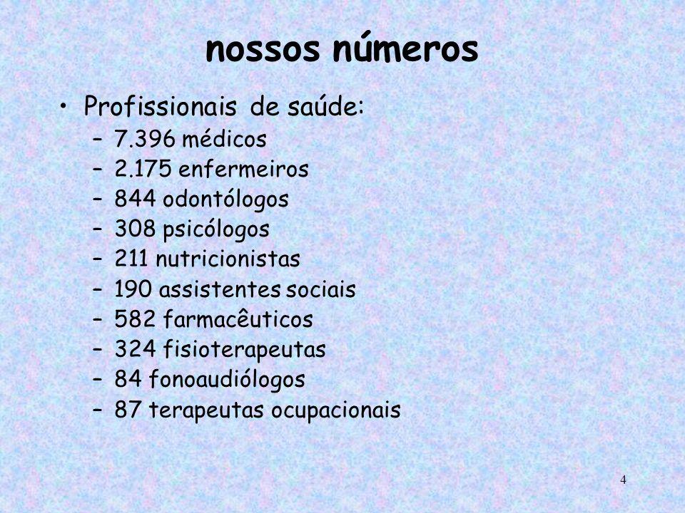 nossos números Profissionais de saúde: 7.396 médicos 2.175 enfermeiros