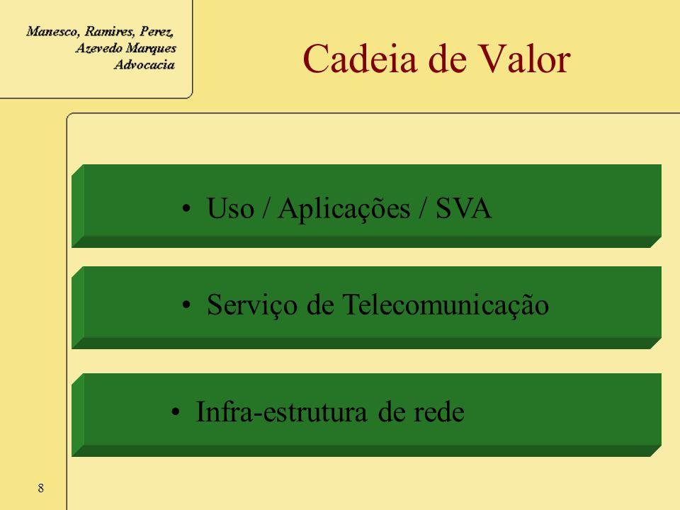 Cadeia de Valor Uso / Aplicações / SVA Serviço de Telecomunicação