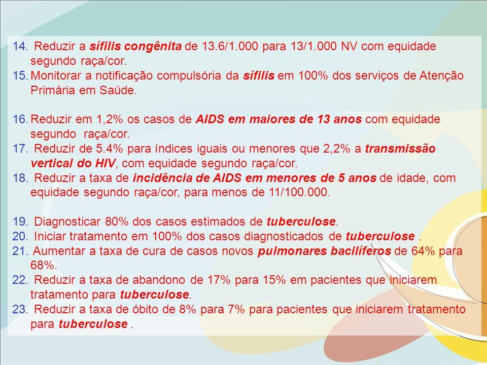 Diagnosticar 80% dos casos estimados de tuberculose.