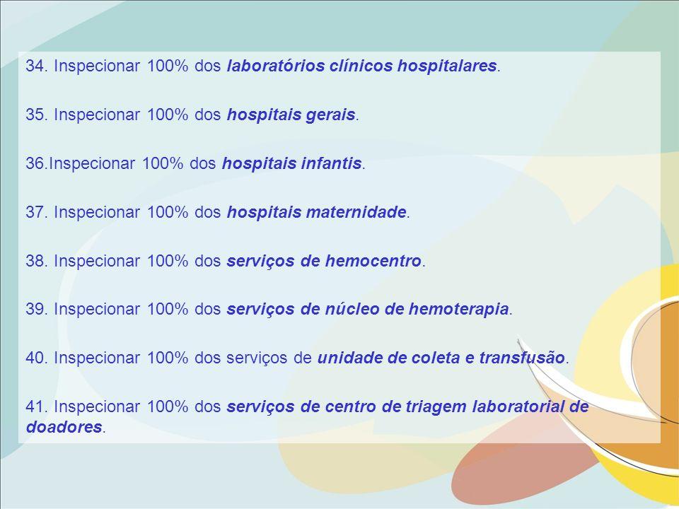 34. Inspecionar 100% dos laboratórios clínicos hospitalares.