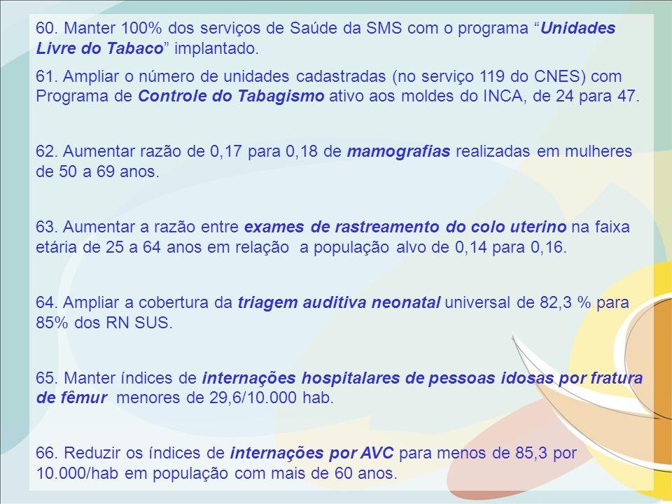 60. Manter 100% dos serviços de Saúde da SMS com o programa Unidades Livre do Tabaco implantado.