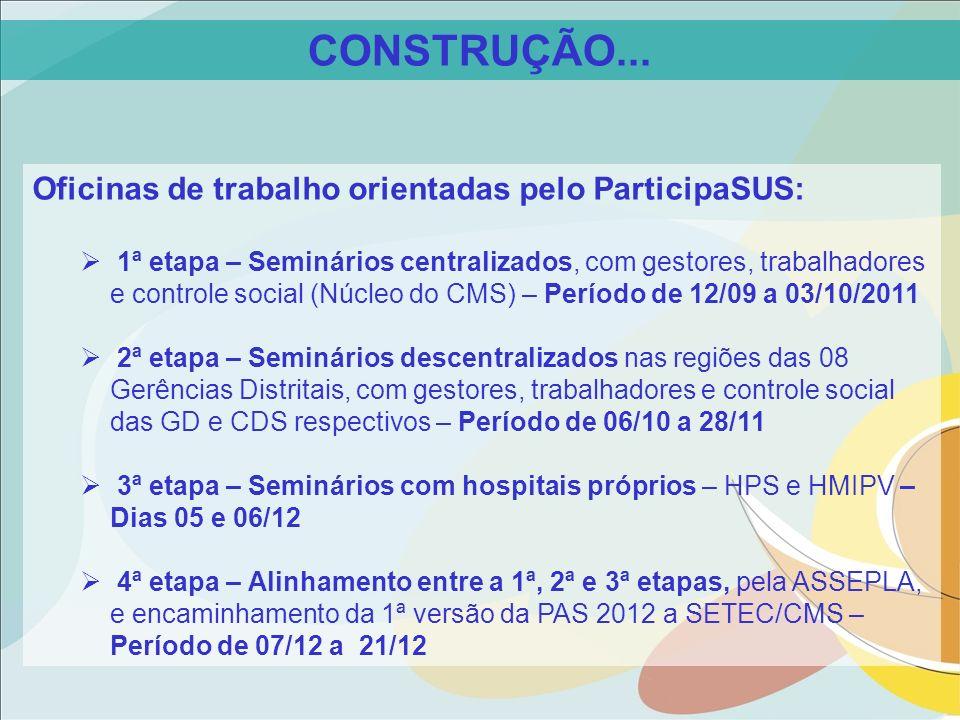 CONSTRUÇÃO... Oficinas de trabalho orientadas pelo ParticipaSUS: