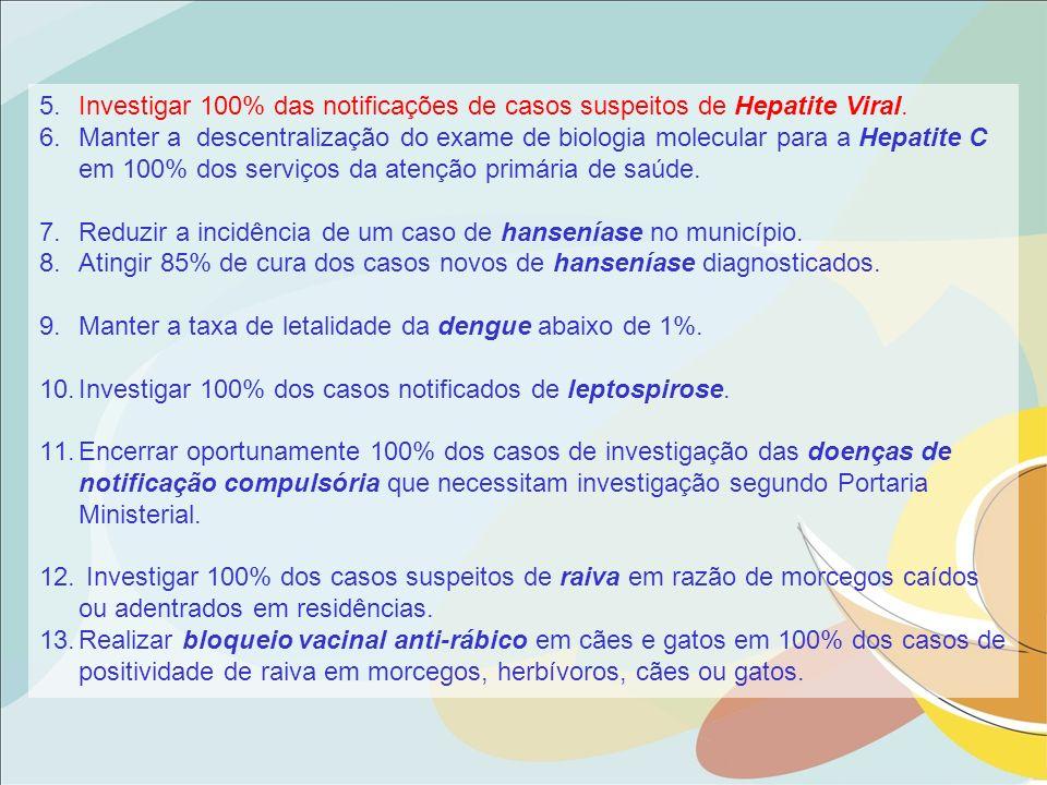 Investigar 100% das notificações de casos suspeitos de Hepatite Viral.