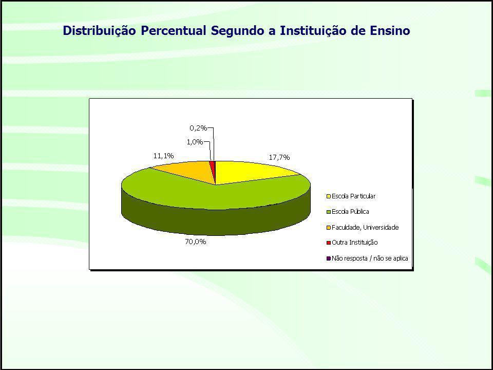 Distribuição Percentual Segundo a Instituição de Ensino