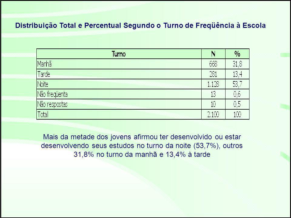 Distribuição Total e Percentual Segundo o Turno de Freqüência à Escola
