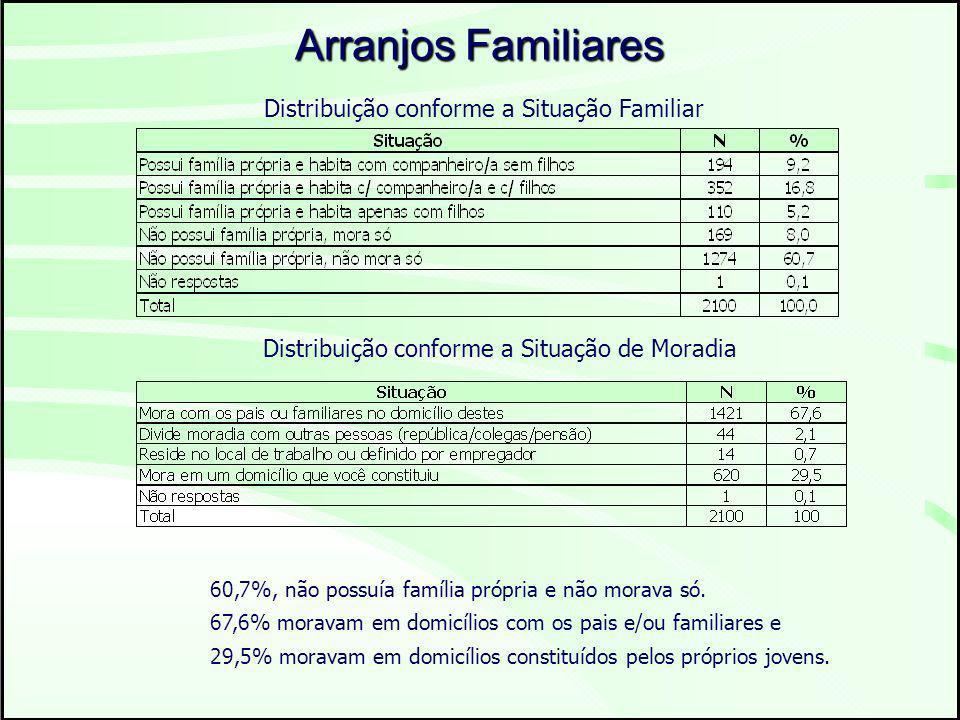 Arranjos Familiares Distribuição conforme a Situação Familiar