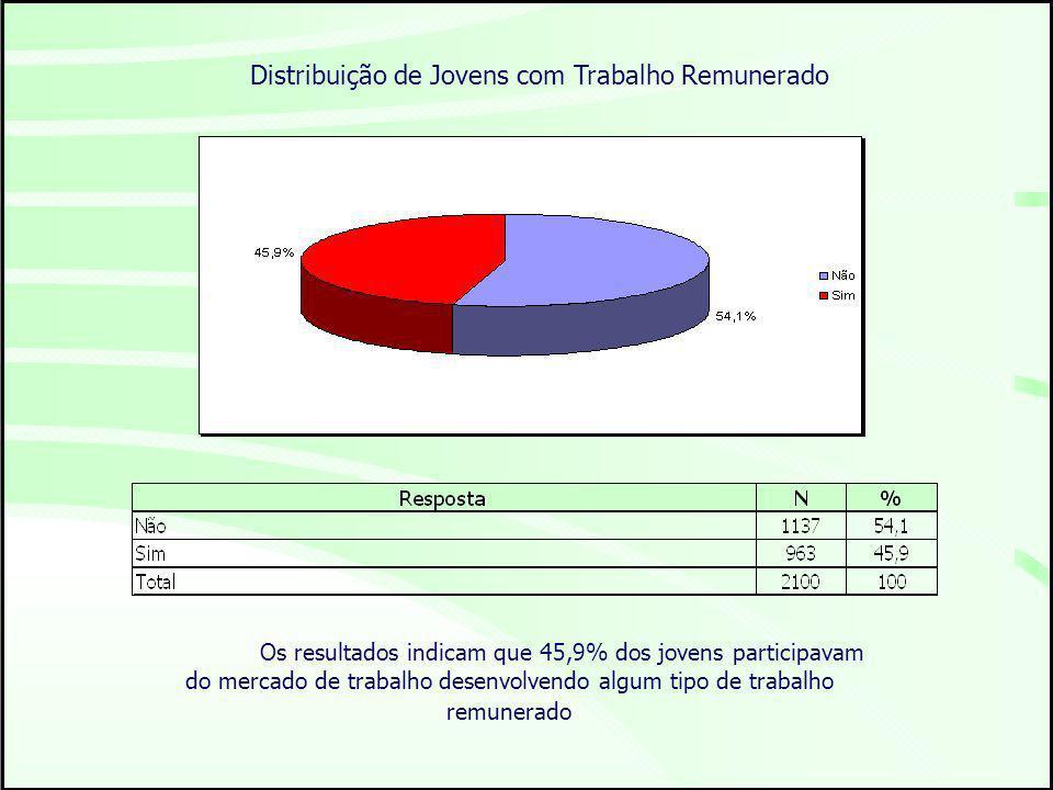 Distribuição de Jovens com Trabalho Remunerado