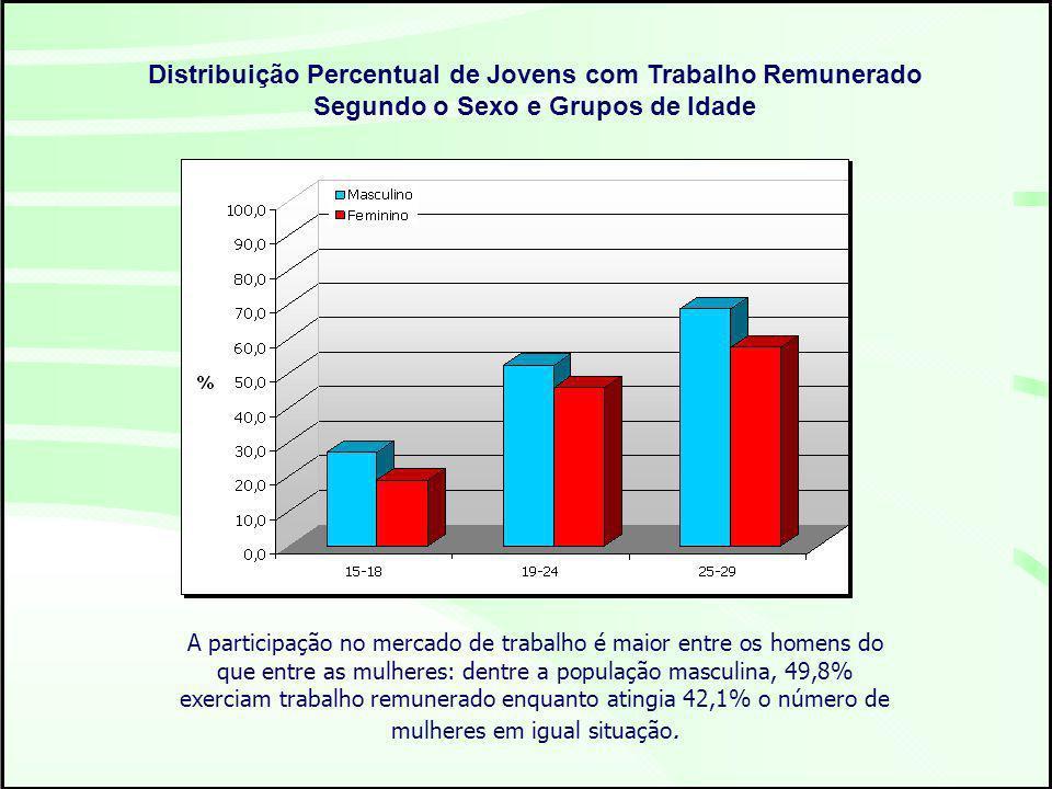 Distribuição Percentual de Jovens com Trabalho Remunerado Segundo o Sexo e Grupos de Idade