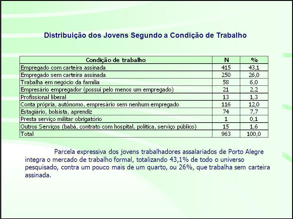 Distribuição dos Jovens Segundo a Condição de Trabalho