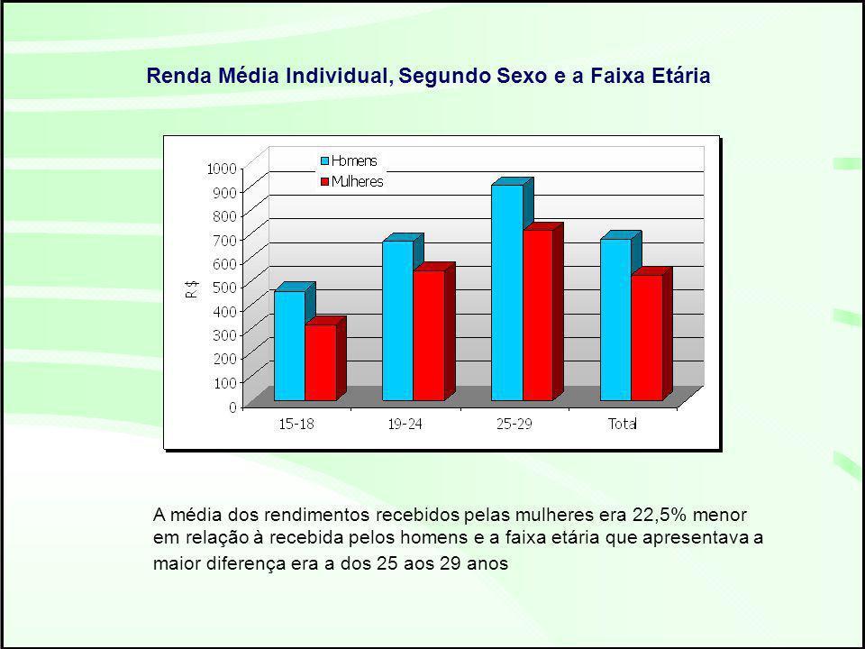 Renda Média Individual, Segundo Sexo e a Faixa Etária