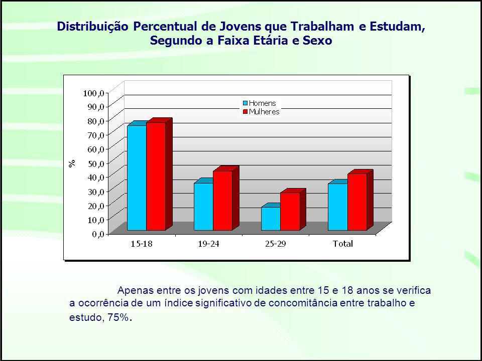 Distribuição Percentual de Jovens que Trabalham e Estudam, Segundo a Faixa Etária e Sexo