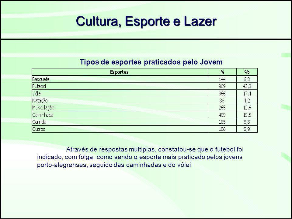 Cultura, Esporte e Lazer