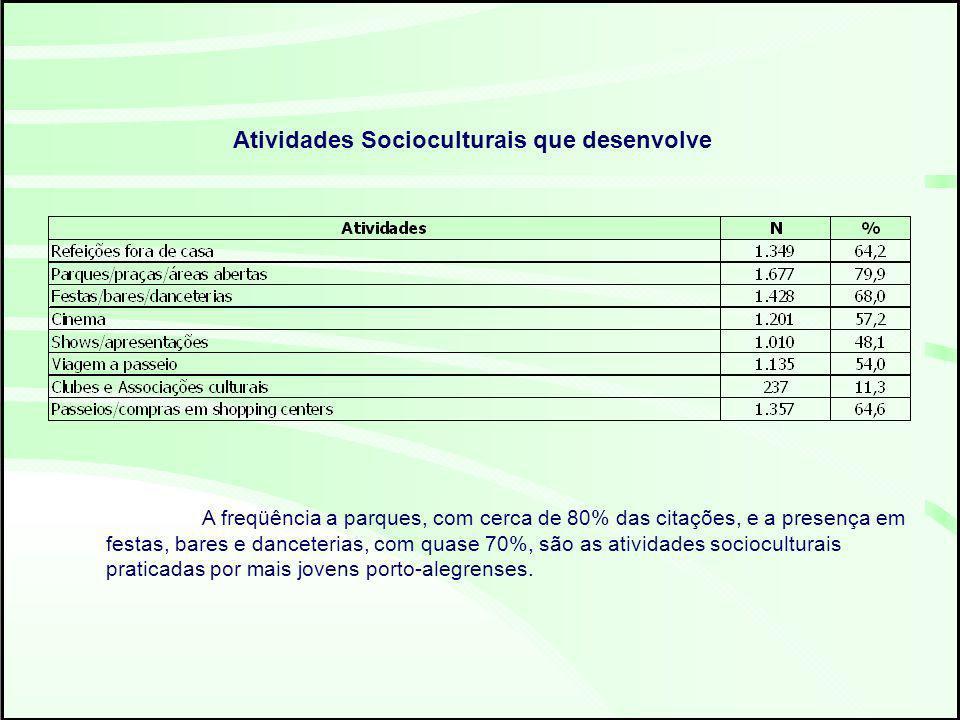 Atividades Socioculturais que desenvolve