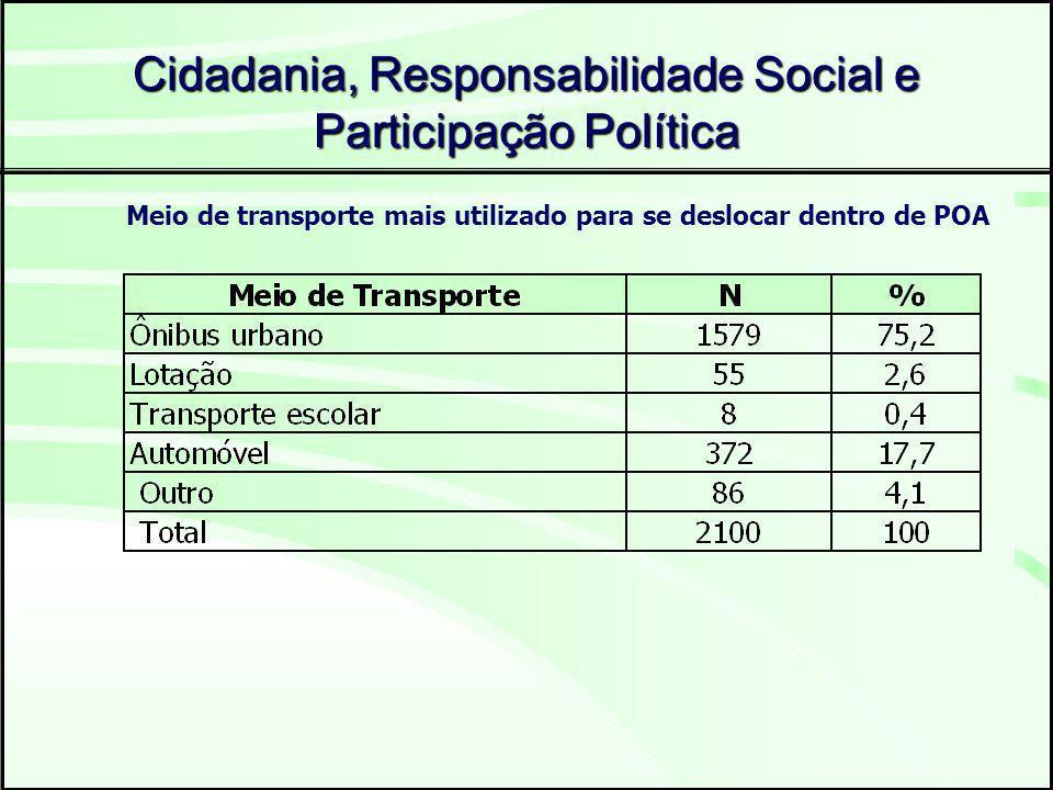 Cidadania, Responsabilidade Social e Participação Política