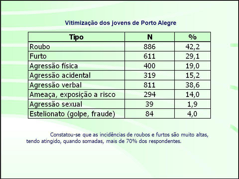 Vitimização dos jovens de Porto Alegre