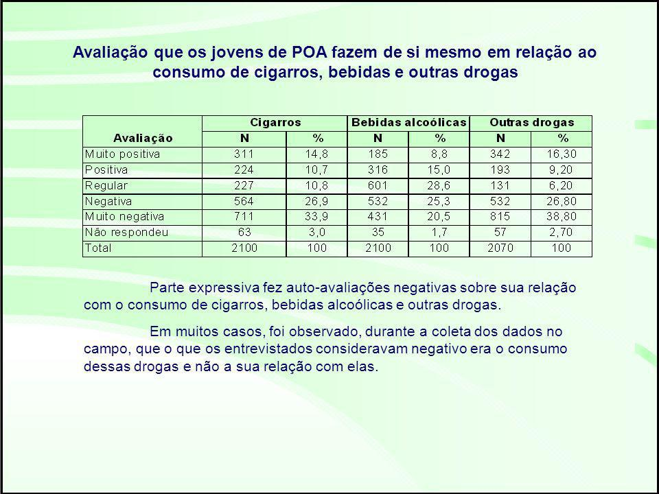 Avaliação que os jovens de POA fazem de si mesmo em relação ao consumo de cigarros, bebidas e outras drogas
