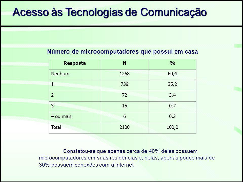 Acesso às Tecnologias de Comunicação