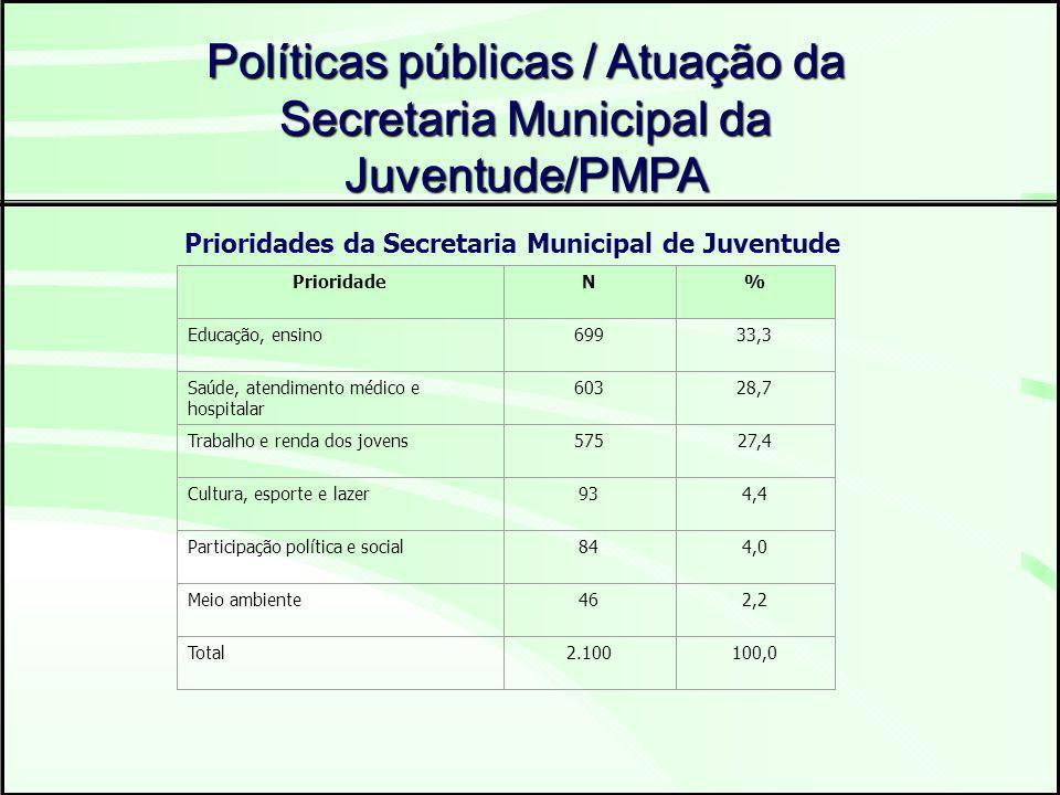 Prioridades da Secretaria Municipal de Juventude