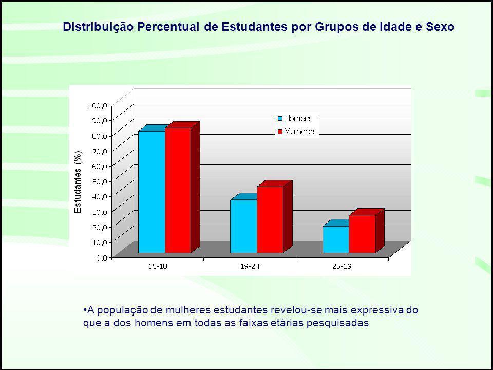 Distribuição Percentual de Estudantes por Grupos de Idade e Sexo