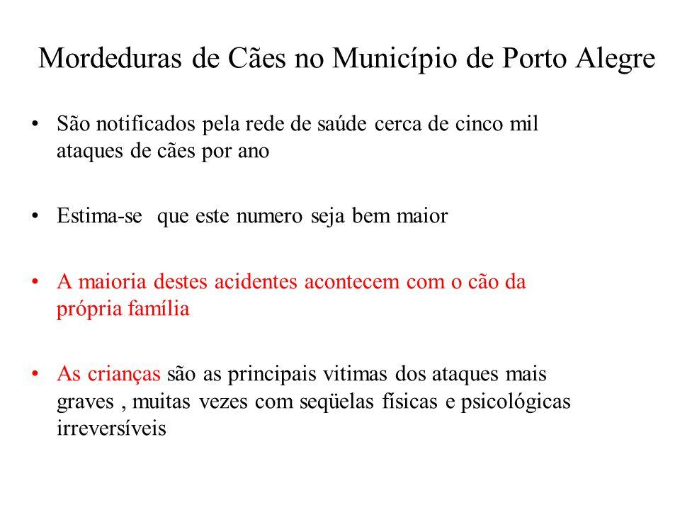 Mordeduras de Cães no Município de Porto Alegre