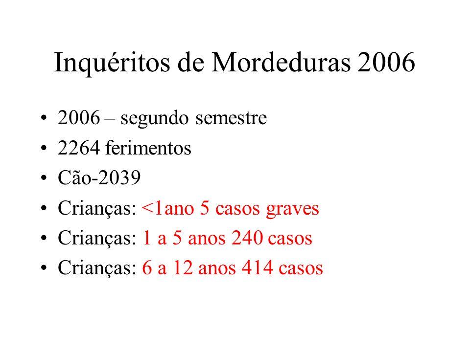 Inquéritos de Mordeduras 2006
