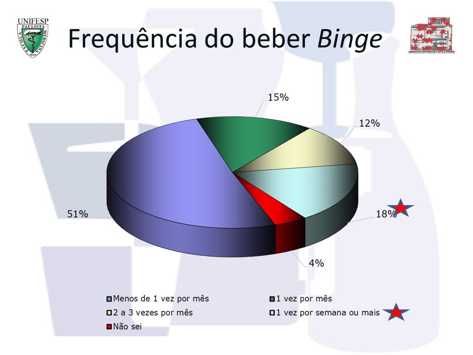 Frequência do beber Binge