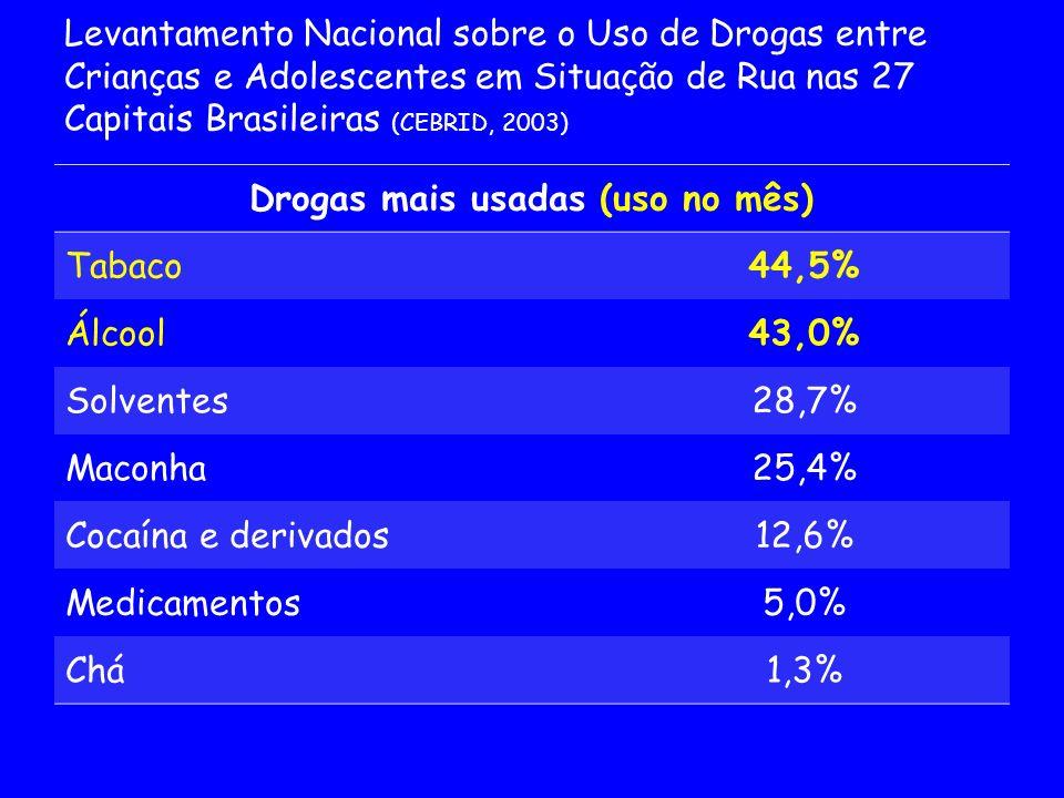 Drogas mais usadas (uso no mês)