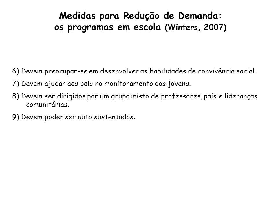 Medidas para Redução de Demanda: