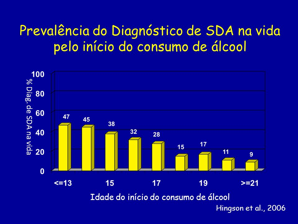 Idade do início do consumo de álcool