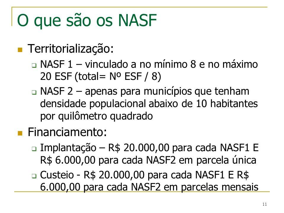 O que são os NASF Territorialização: Financiamento: