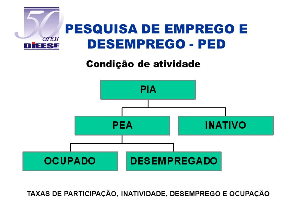 PESQUISA DE EMPREGO E DESEMPREGO - PED