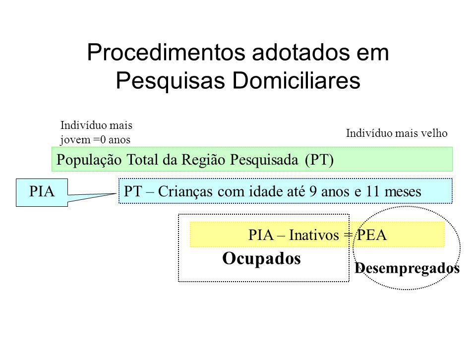Procedimentos adotados em Pesquisas Domiciliares