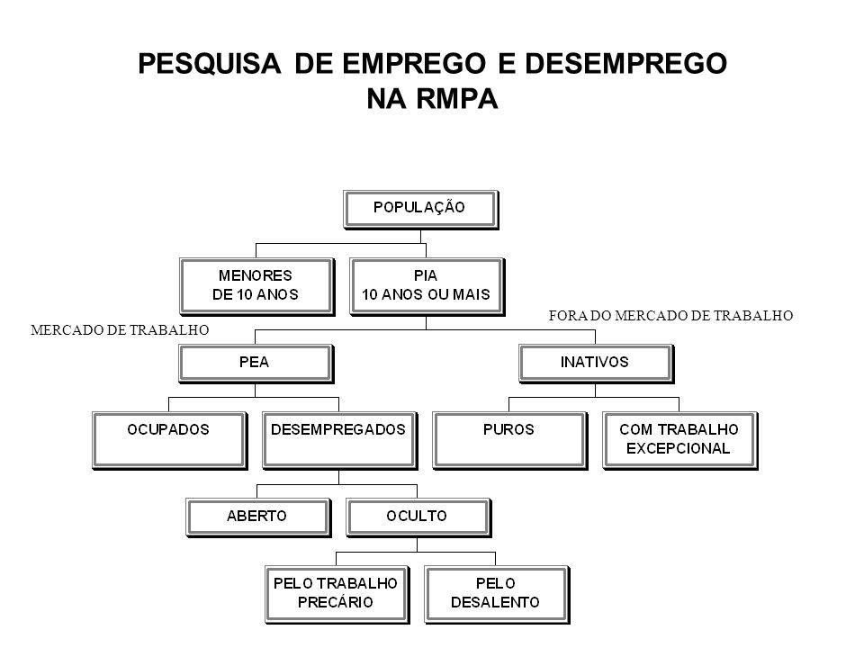 PESQUISA DE EMPREGO E DESEMPREGO NA RMPA