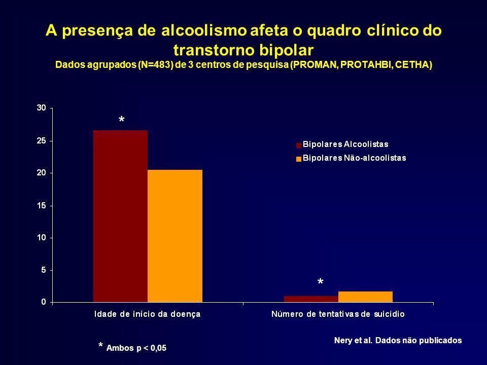 A presença de alcoolismo afeta o quadro clínico do transtorno bipolar Dados agrupados (N=483) de 3 centros de pesquisa (PROMAN, PROTAHBI, CETHA)