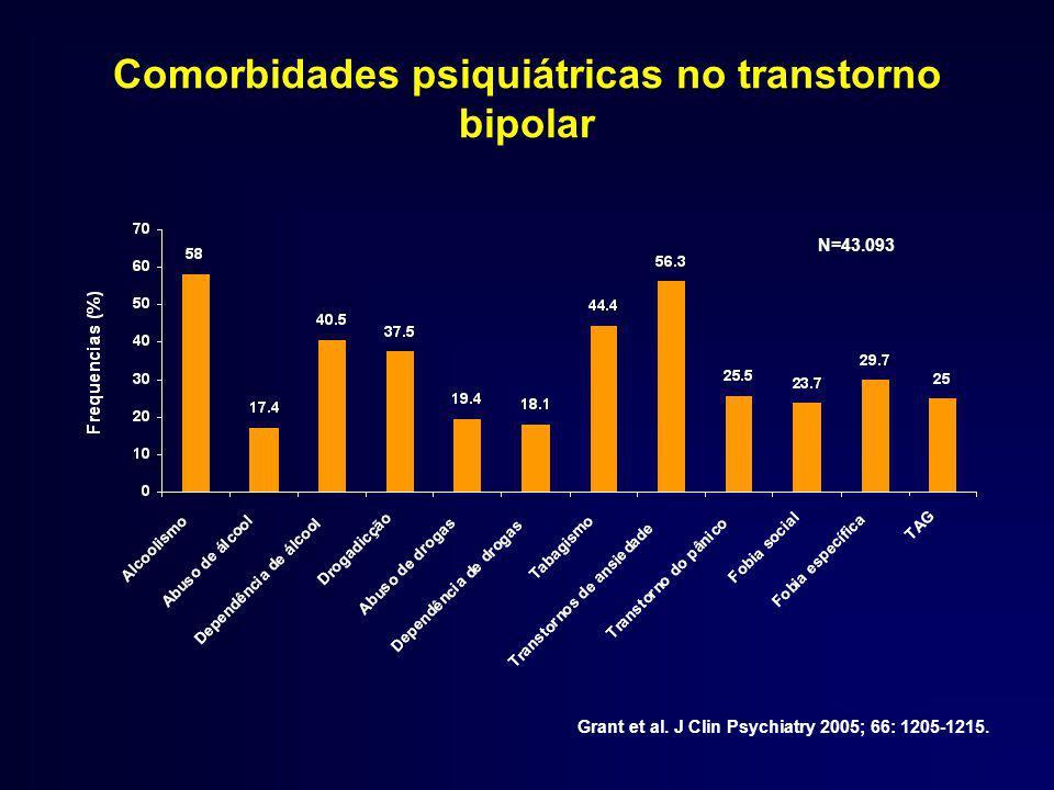 Comorbidades psiquiátricas no transtorno bipolar