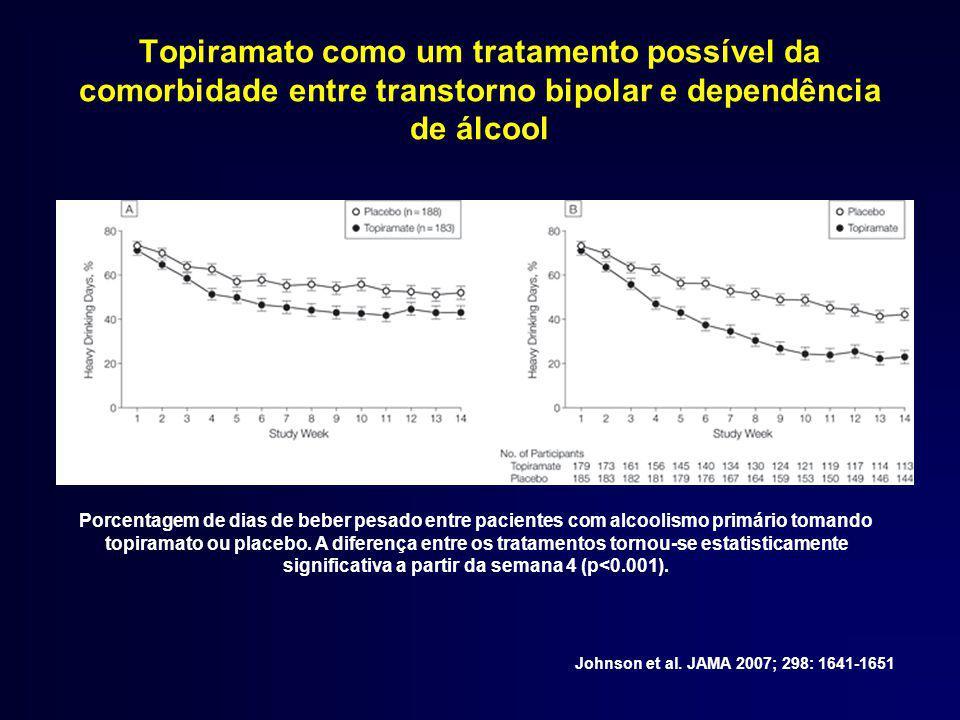 Topiramato como um tratamento possível da comorbidade entre transtorno bipolar e dependência de álcool