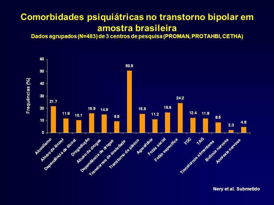 Comorbidades psiquiátricas no transtorno bipolar em amostra brasileira Dados agrupados (N=483) de 3 centros de pesquisa (PROMAN, PROTAHBI, CETHA)