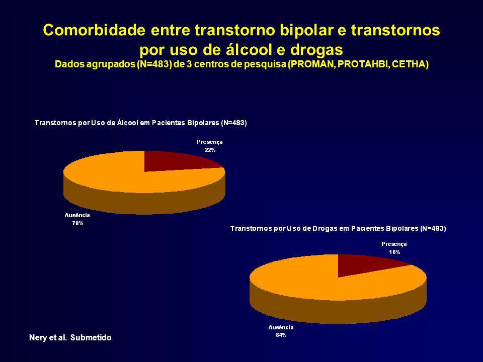 Comorbidade entre transtorno bipolar e transtornos por uso de álcool e drogas Dados agrupados (N=483) de 3 centros de pesquisa (PROMAN, PROTAHBI, CETHA)