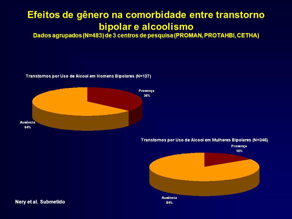 Efeitos de gênero na comorbidade entre transtorno bipolar e alcoolismo Dados agrupados (N=483) de 3 centros de pesquisa (PROMAN, PROTAHBI, CETHA)