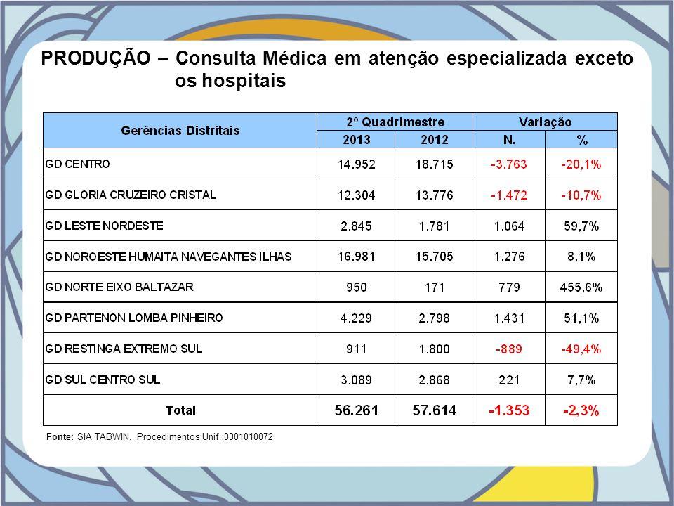 PRODUÇÃO – Consulta Médica em atenção especializada exceto os hospitais