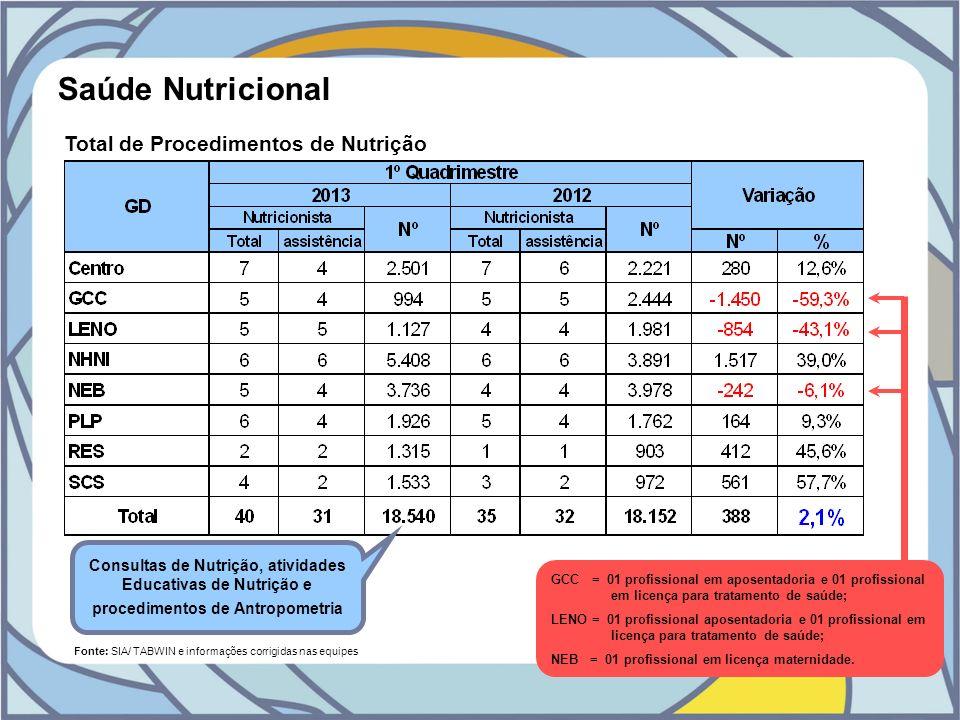 Saúde Nutricional Total de Procedimentos de Nutrição