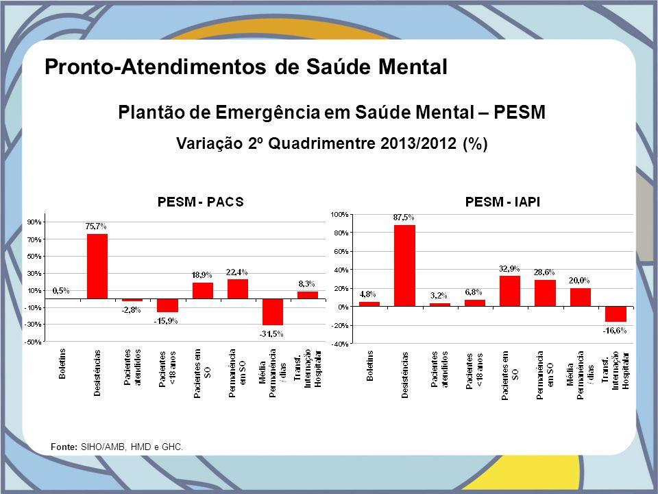 Pronto-Atendimentos de Saúde Mental