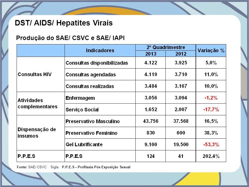DST/ AIDS/ Hepatites Virais