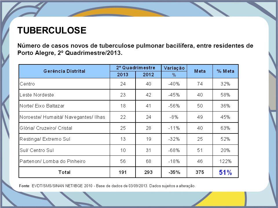 TUBERCULOSE Número de casos novos de tuberculose pulmonar bacilífera, entre residentes de Porto Alegre, 2º Quadrimestre/2013.