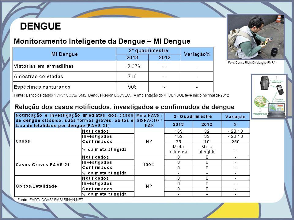 DENGUE Monitoramento Inteligente da Dengue – MI Dengue