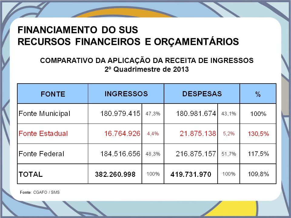 RECURSOS FINANCEIROS E ORÇAMENTÁRIOS
