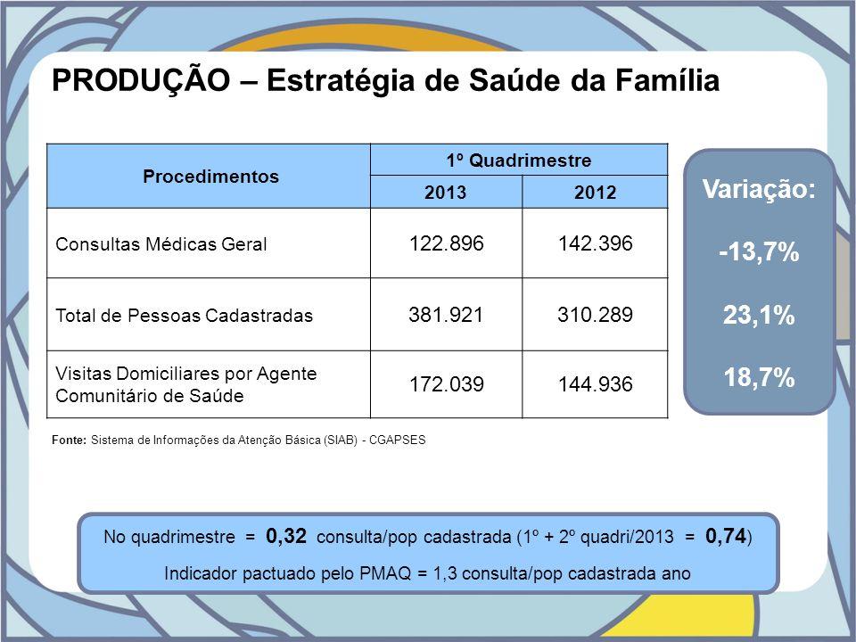Indicador pactuado pelo PMAQ = 1,3 consulta/pop cadastrada ano