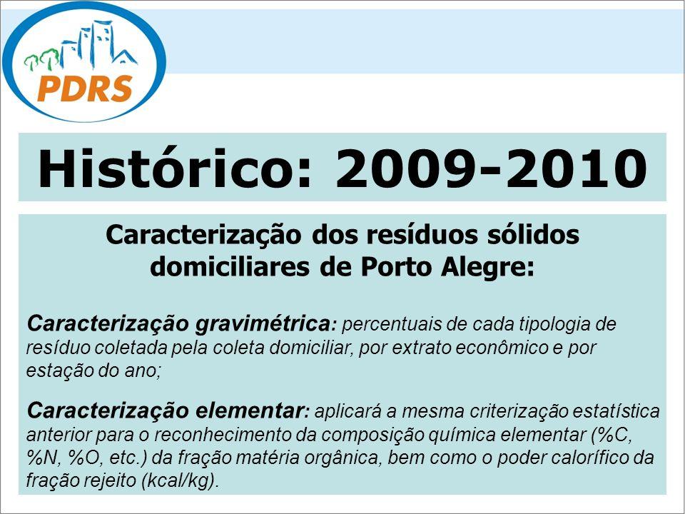 Caracterização dos resíduos sólidos domiciliares de Porto Alegre: