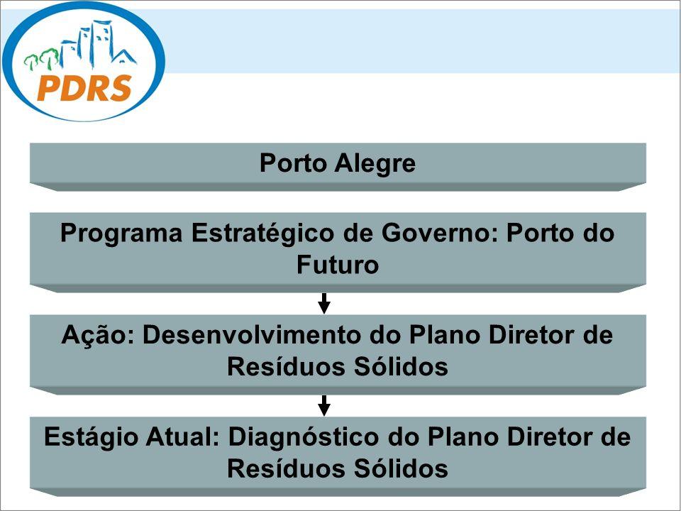 Programa Estratégico de Governo: Porto do Futuro