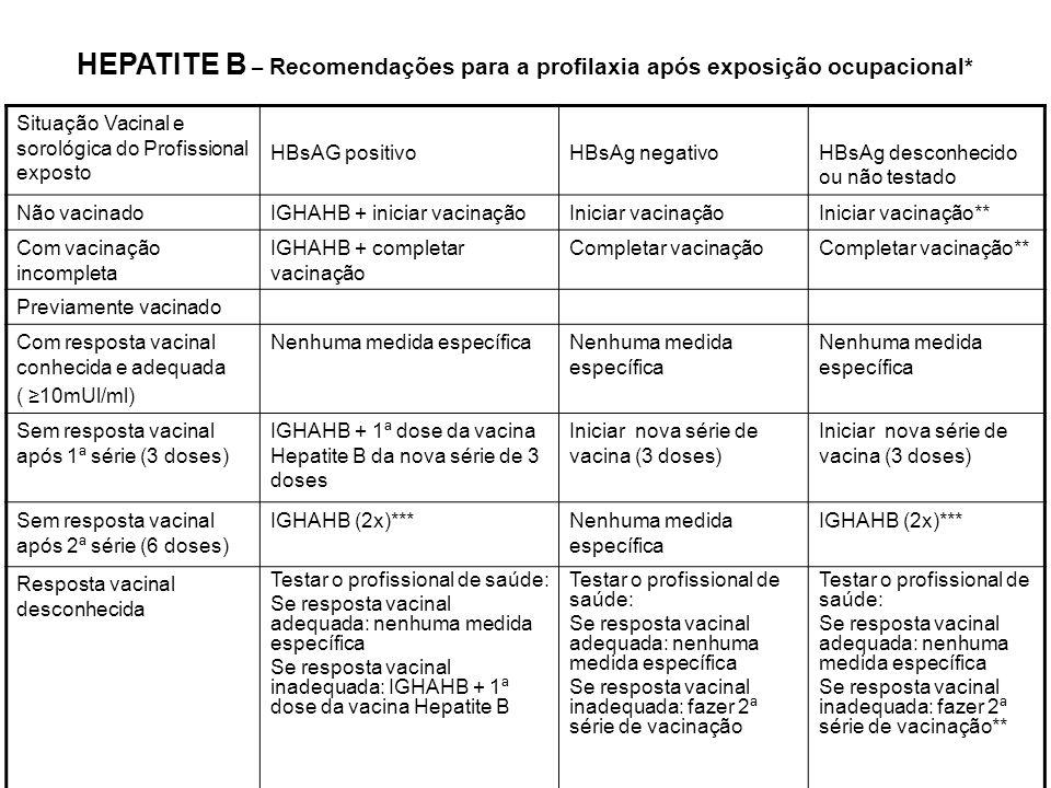 HEPATITE B – Recomendações para a profilaxia após exposição ocupacional*